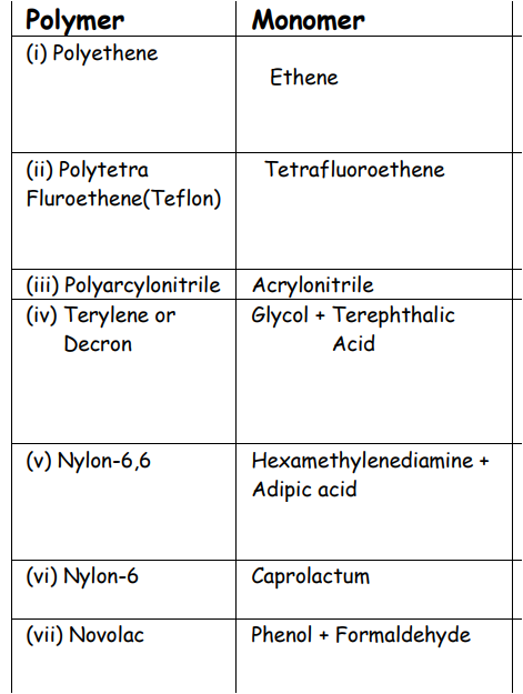 List of all polymers and its monomers - Chemistry - Polymers