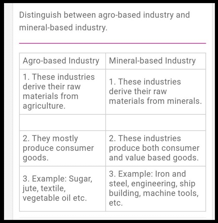agro based industries raw materials