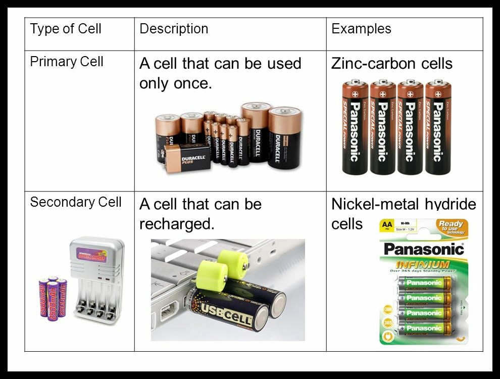 Image result for Name some of the devices in which electric cells are used?