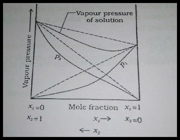 Draw The Total Vapour Pressure Vs Mol Fraction Diagram For A Binary