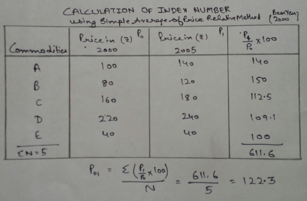 Q2 2 Construct an index number for year 2005 taking 2000 as