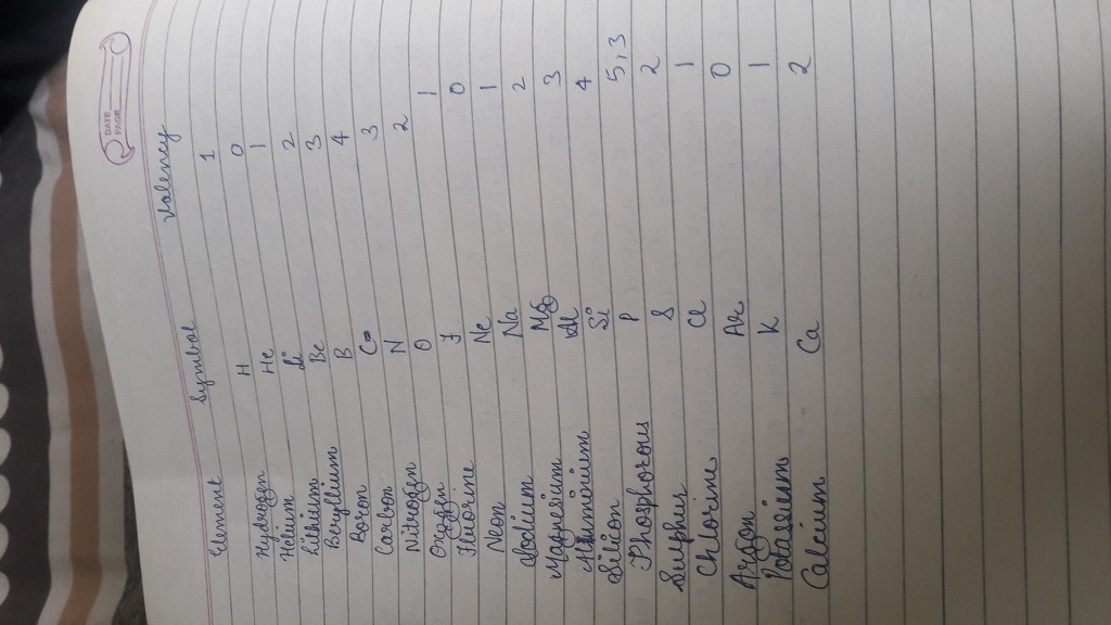 Write Down The Name Symbol And Vallency Of 20 Elements Science