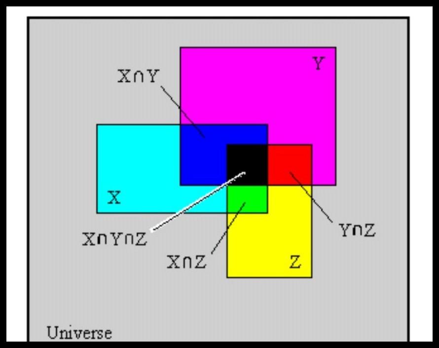 what is venn diagrams explain - math - sets