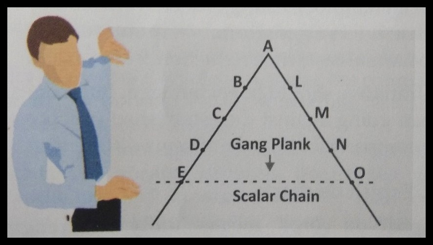 How does gang plank enable two managers to communicate Draw