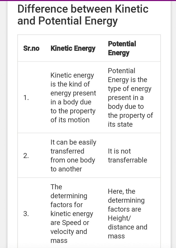 Difference Between Kinetic Energy And Potential Energy Science Work