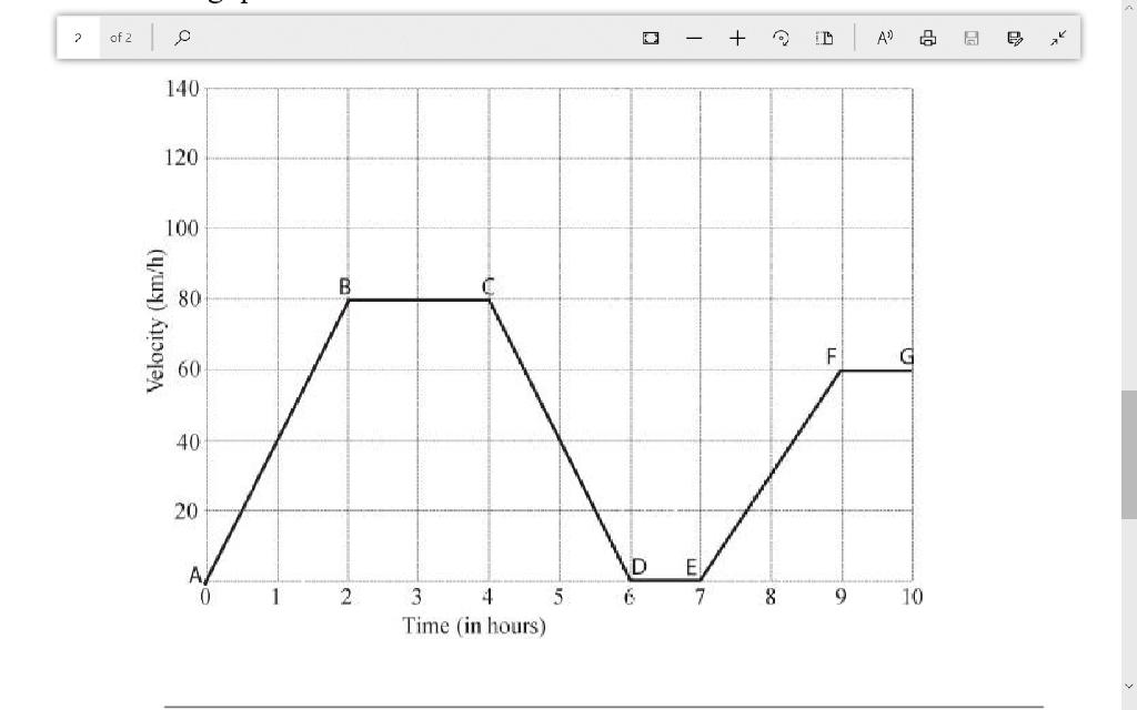 Observe the velocity-time graph of a moving car and answer the