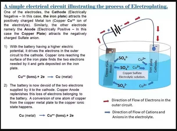 Write a chemical reaction describing the electroplating of copper