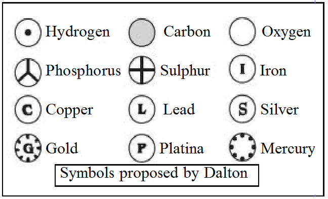 Write Daltons Atomic Symbol For Carbon Mercury Phosphorus And
