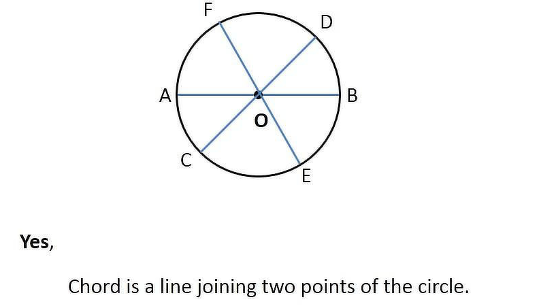 Is Every Diameter Of A Circle Also A Chord Math Understanding