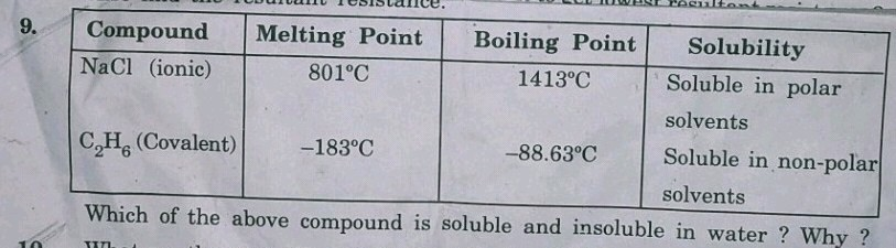 What Are They Soluble And Insoluble 9 Compound Nac1 Ionic C2h6 Covalent Melting Point 8010c 1830c Boiling Point 14130c Science Carbon And Its Compounds 13429581 Meritnation Com