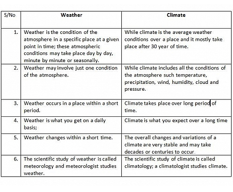 Difference between weather and climate - Science - Weather Climate ...