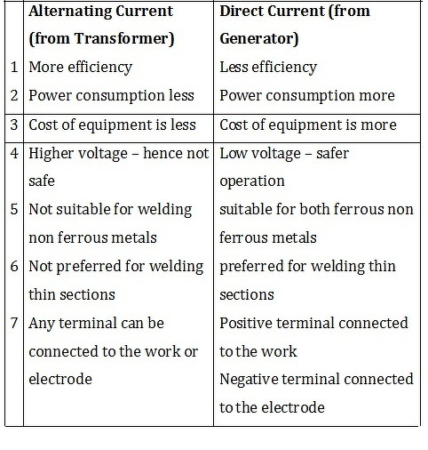 what is the difference between ac and dc current