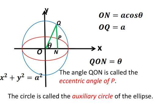 What Is Eccentric Angle In Ellipse Please Show It With Diagram If Possible Math Conic Sections 12291833 Meritnation Com