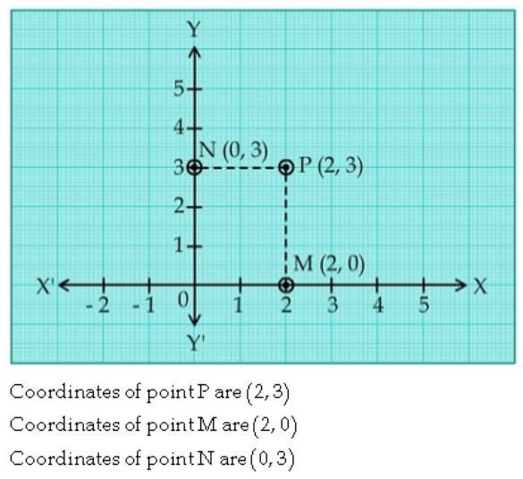 Length Of Perpendicular PM And PN Drawn From A Point P On