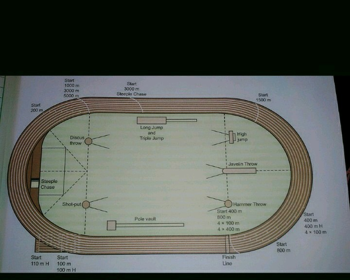 Labeled Diagram Of 400 Meter Track And Field With