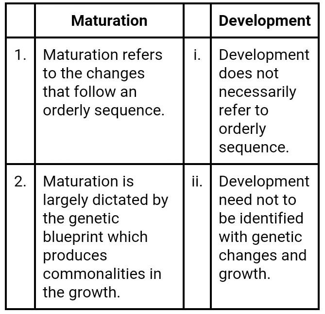 What Is Development How Is It Different From Growth And Maturation Economics Unit Iii Rural Development 12809207 Meritnation Com