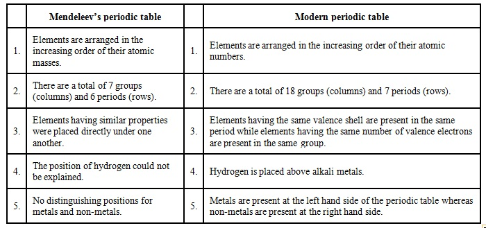 Compare the mendeleevs periodic law with modern periodic table give difference between mendeleevs periodic table and the modern periodic table urtaz