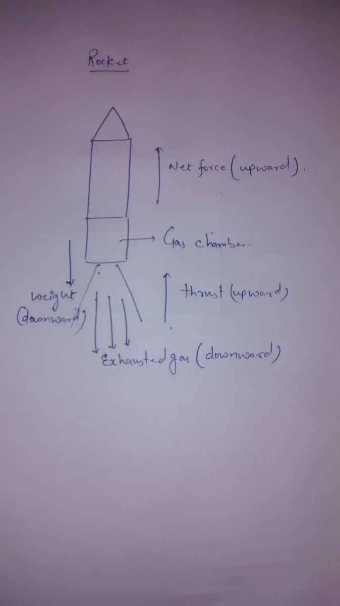 Draw A Diagram To Show How Rocket Engine Provides Force Move Drawing Diagrams When Exhausted Gas Moves Downward They Provide Equal Amount Of On The In Upward Direction Therefore Gets Thrust