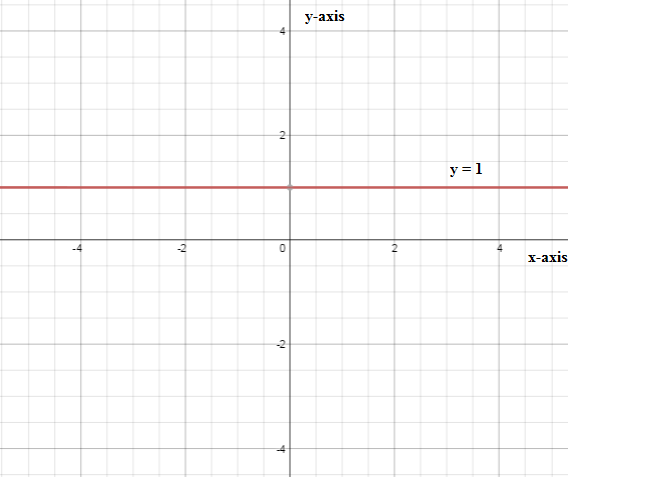the graph of y a is a line parallel to the x axis explain math