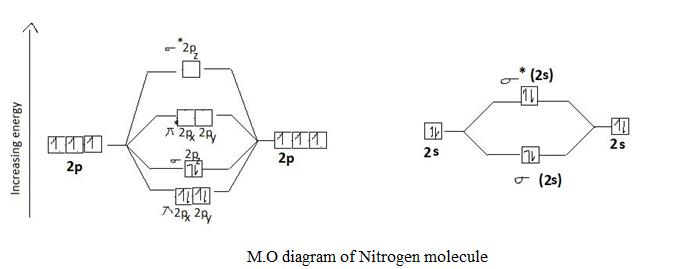 Mot For N2  C2  Be2 And B2 - Chemistry