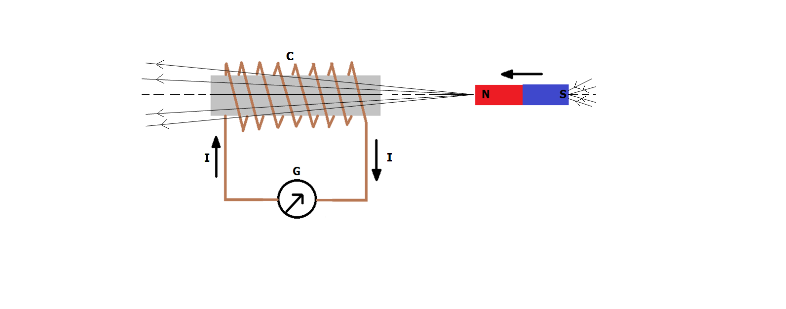 With The Help Of A Diagram Describe How U Can Generate Induced Circuit Figure Shows Coil C Few Turns Conducting Material Insulated From One Another It Is Connected To Sensitive Galvanometer G