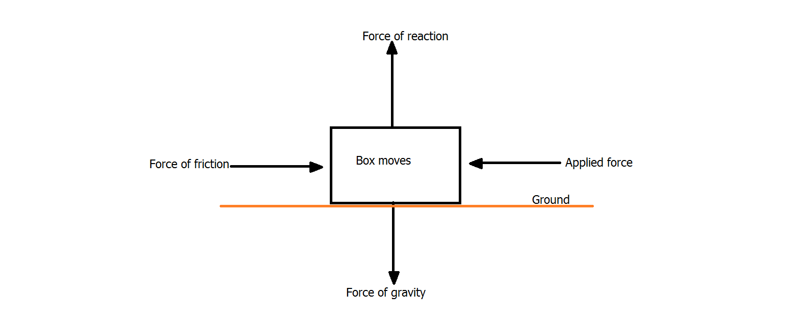 How Unbalanced Force Produces Linear Motion Physics
