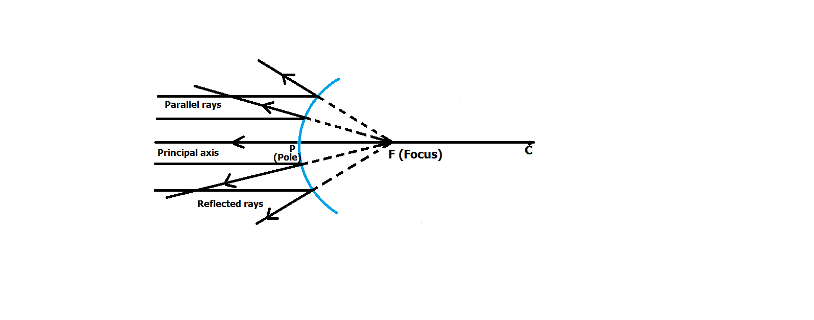 define the following: focal length of a convex mirror dispersion of
