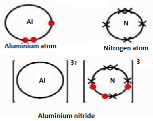 Electron dot structure of alumuniun nitrite 8224089 meritnation similarly aluminium nitrite is an ionic compound form by donation of 3 electrons to each 3 nitrite ion the lewis dot structure of aluminium nitrite is also ccuart Image collections