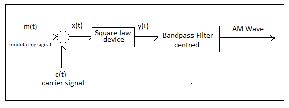 draw a block diagram of a simple amplitude modulation explain bri, Wiring block
