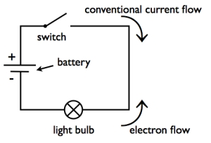 Draw a circuit diagram for a circuit consisting of a cell,switch and ...