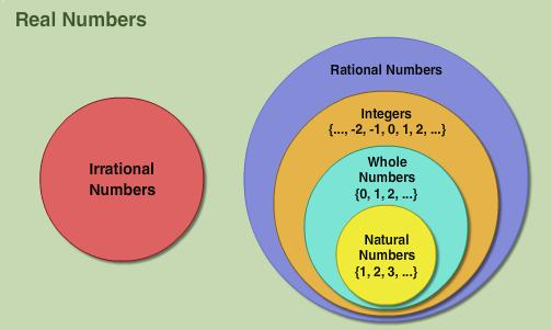 How Can We Express The Number System As A Diagram Math Number