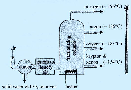 Fractional Distillation Is Suitable For Separation Of Miscible
