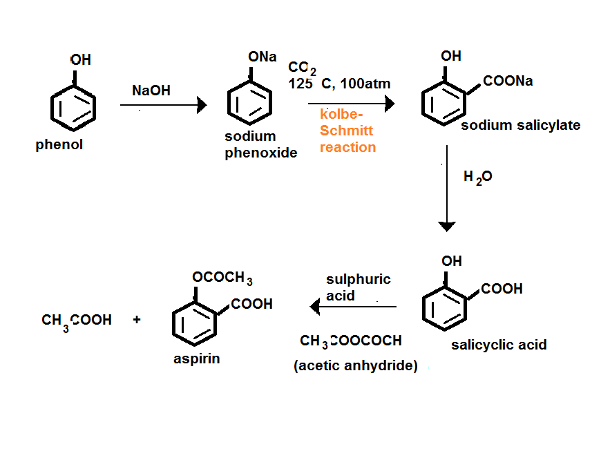 preparation of aspirin essay The preparation of 2-hydroxybenzoic acid  the preparation of aspirin9 4 purifying by recrystallisation.