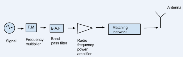 Draw a neat block diagram of radio transmitter and explain it ... Radio Transmitter Block Diagram on