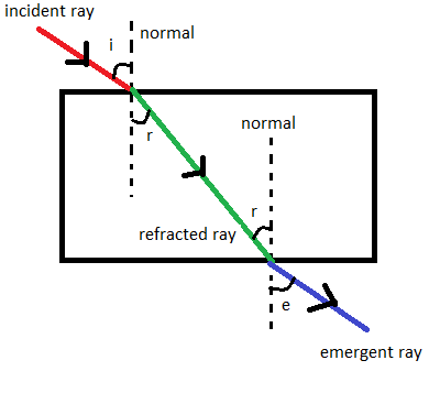 Diagram Of Refraction Through Glass Slab
