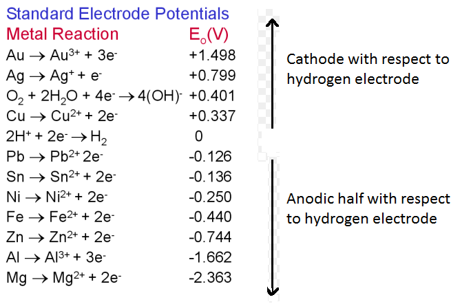 While Using Standard Hydrogen Electrode To Find The