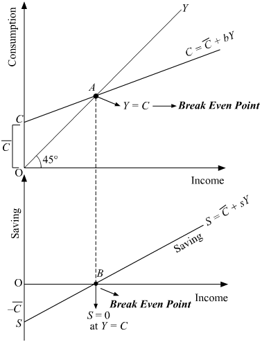 Draw consumption curve and saving curve in a single diagram and mark the  break-even point Now what - Economics - Determination of Income and  Employment - 3335995 | Meritnation.com