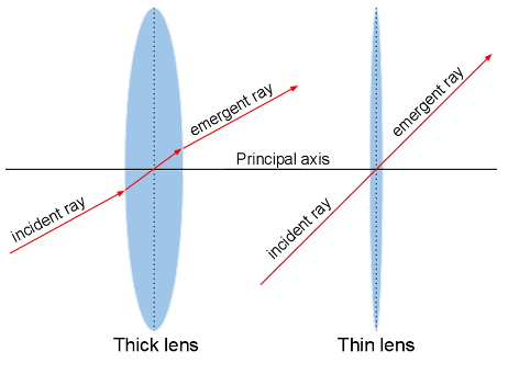 Thick Lens Ray Diagrams Diy Enthusiasts Wiring Diagrams