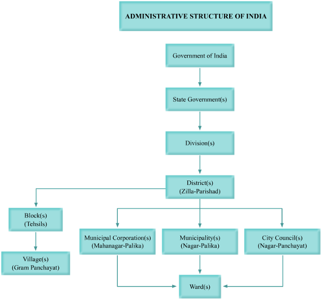 flow chart on local government social science federalism