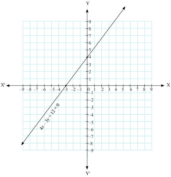 if the graph of the equations 3x+4y=12 and (m+n)x+2(m-n)y ...