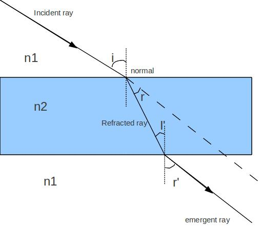 Angle Of Emergence In A Glass Slab