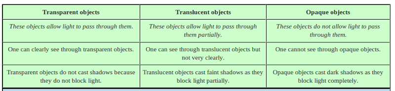 Write Difference Between Transparent Translucent And Opaque