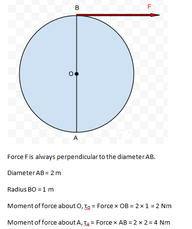 a wheel of diameter 2m with axle at O aAforce F=2N is