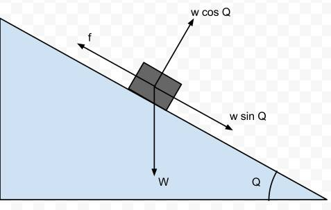 relation between acceleration and angle of incline Thus the acceleration of the glider along the incline can be calculated by knowing the angle  the acceleration can also be determined by measuring the instantaneous velocity experimentally and making.