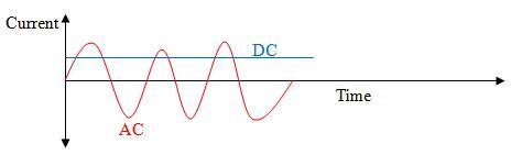 direct current examples. direct current examples