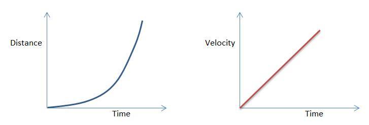 how to draw a slope on a non-uniform graph