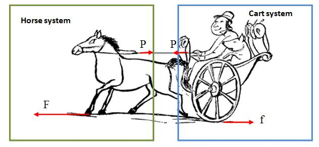 where is the material for the horse and cart, pulley ...