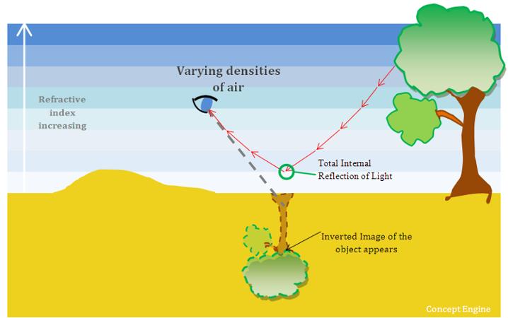 Explain Mirage Formation - Physics