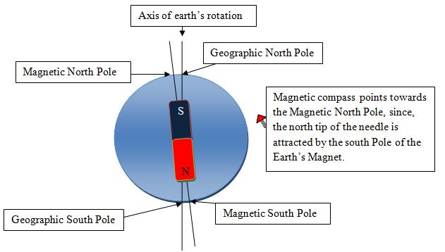 Define earth's magnet Physics Magnetism and Electricity ...