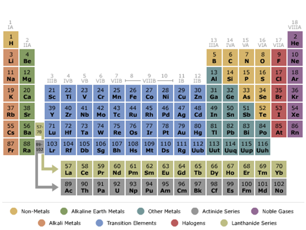 Can u plz show me the periodic table with the names along 4 a better expert answer urtaz Choice Image